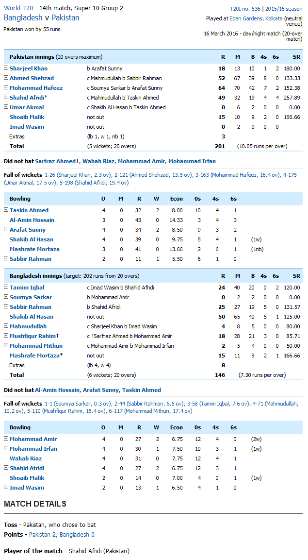 Pakistan vs Bangladesh Score Card